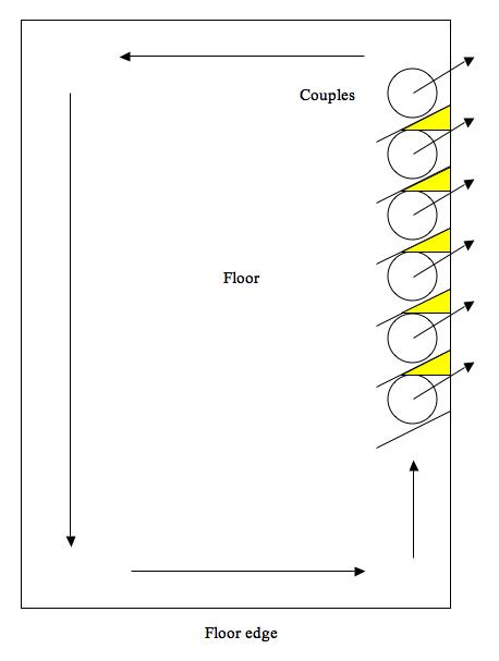 Milonga Chart